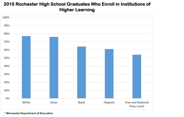2015 Higher Learning Enrollment